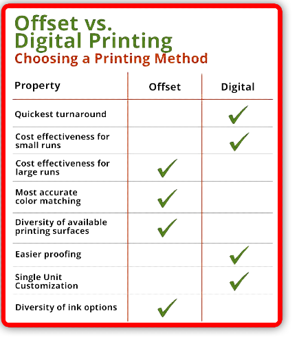 Whats the Difference Between Offset and Digital Printing - Differences In Methods