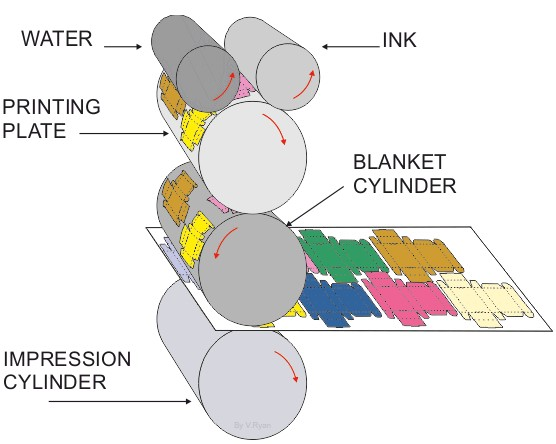 What Is Lithography Printing Used For_