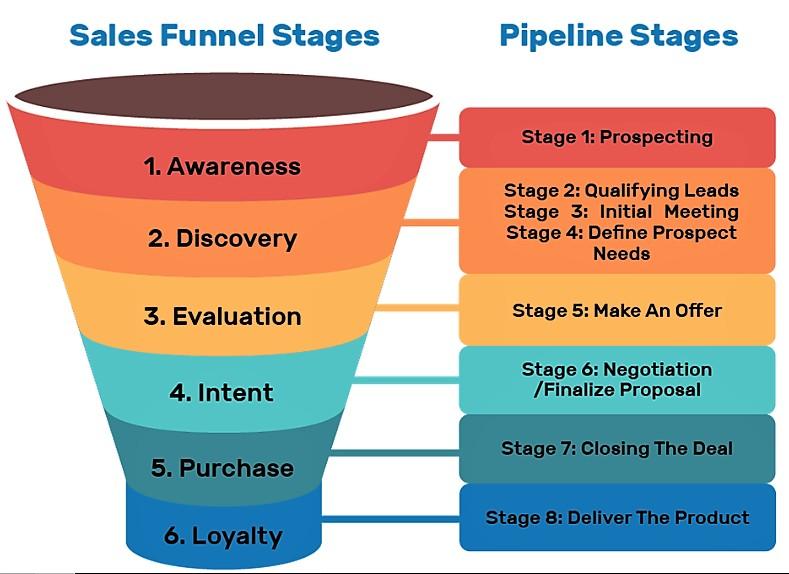 sales stage